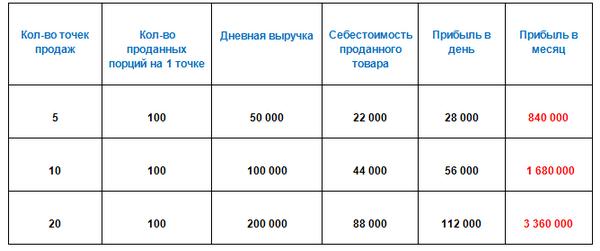 1338126953_tablica-dohodov-s-prodazh