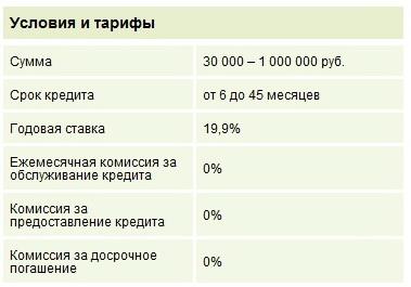 Ренессанс Кредит - условия получения