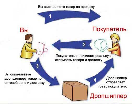 1360164168_dropshipping-sobstvennyy-biznes-s-nulya