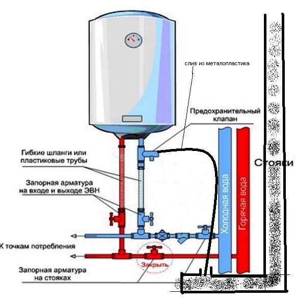 Установка водонагревателя термекс своими руками
