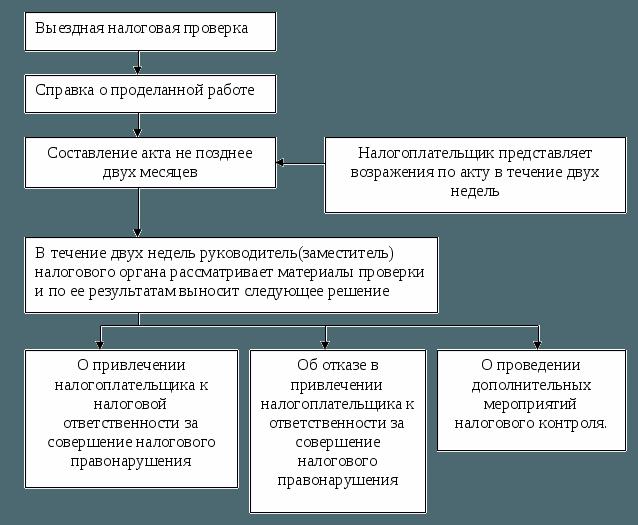 Выездная налоговая проверка порядок проведения схема