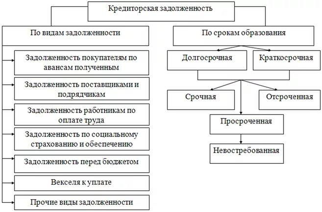 Схема кредиторской задолженности