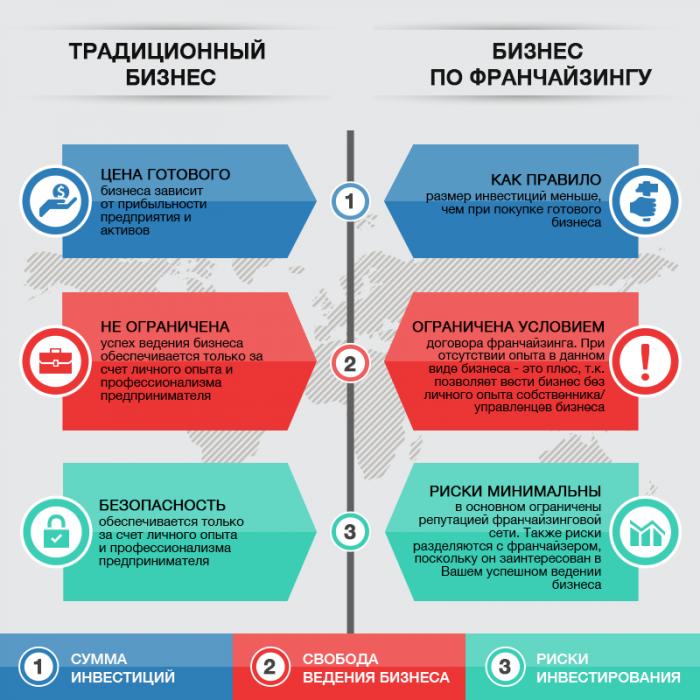 Инфографика — сравнение франчайзинга и собственного бренда