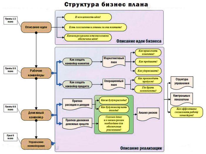 Изображение - Как открыть квест-комнату с нуля бизнес-план с расчётами и подробная инструкция struktura-biznes-plana-700x523